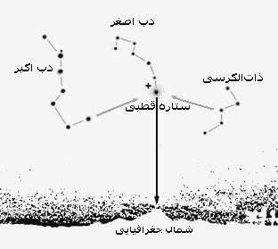 آموزش جهت یابی | عاشقان طبیعت ایران | جهت یابی در شب و روز با شاخص و ستاره قطبی