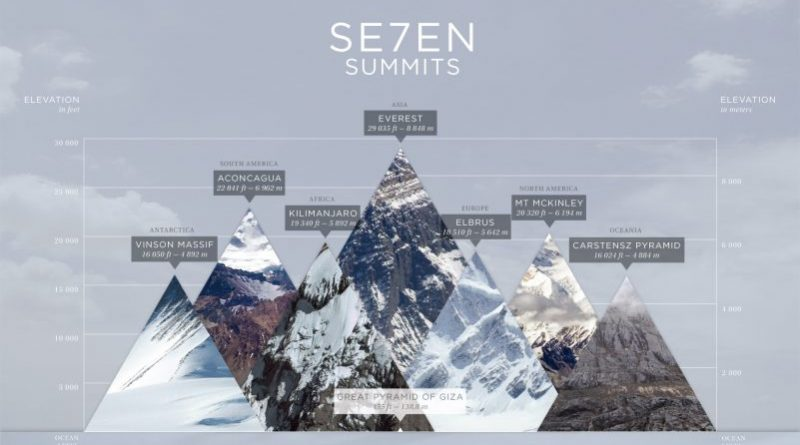 7summits e1546854322516 800x445 - درسهایی که کوه به من آموخت