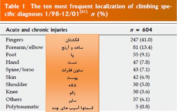 آسیبهای سنگنوردی | عاشقان طبیعت ایران | آسیبهای پا در سنگنوردان